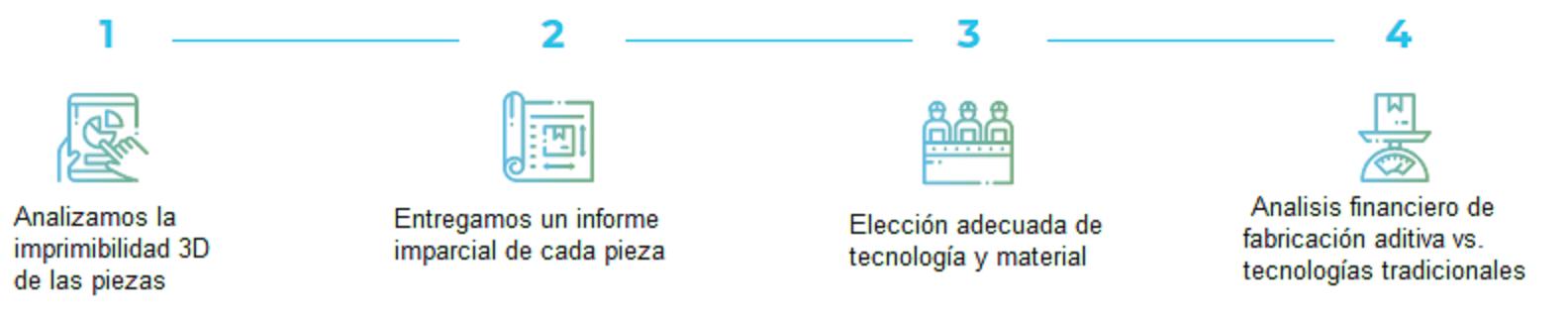 diagrama almacén virtual